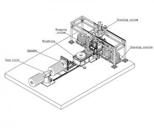 Горизонтальная упаковочная линия для упаковки рулонов