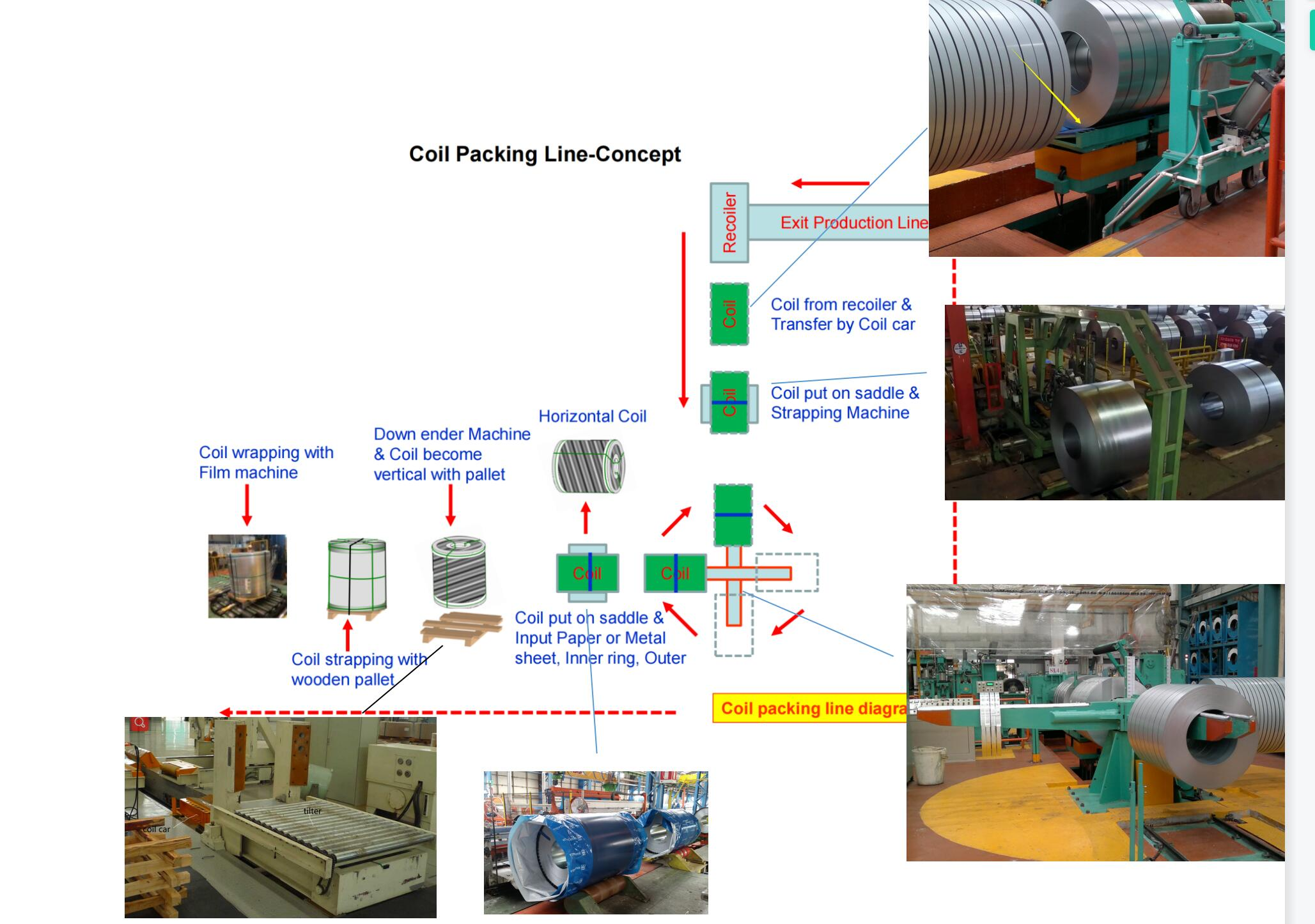 steel coil packing system